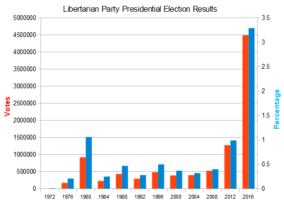 LP-presidential-results-graph-1972-to-2016.png